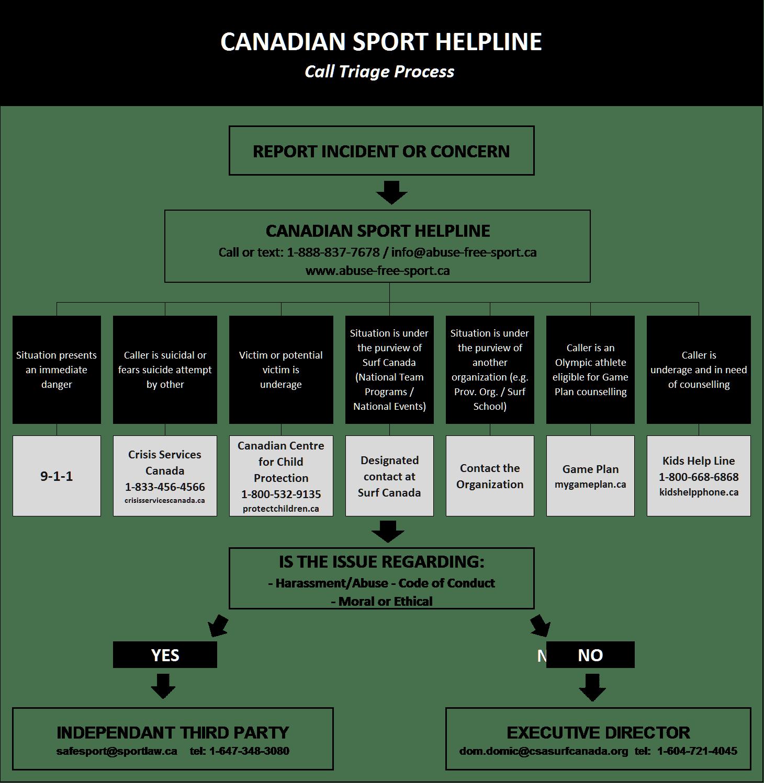 Surf Canada - Process - English